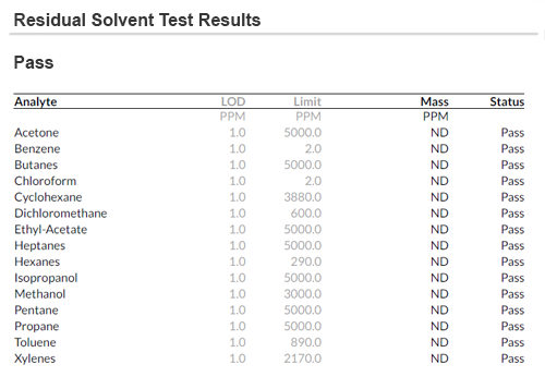 Residual Solvent Test Results
